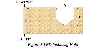LED installing hole | PCBCart