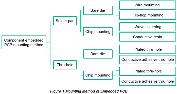 Mounting Method of Embedded PCB | PCBCart