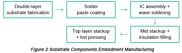 Substrate Components Embedment Manufacturing | PCBCart
