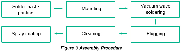 PCB Assembly Procedure | PCBCart