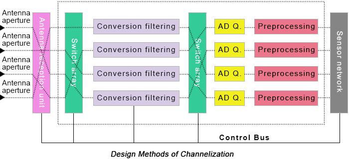 Design Methods of Channelization | PCBCart