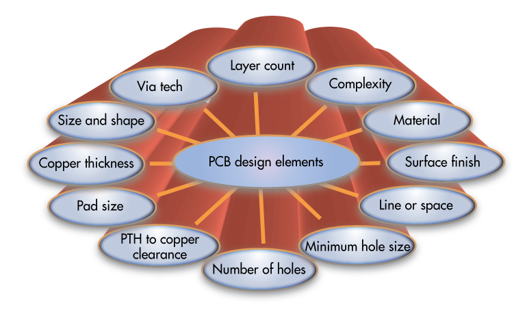 PCB Design Elements Influencing Cost of Bare PCBs | PCBCart