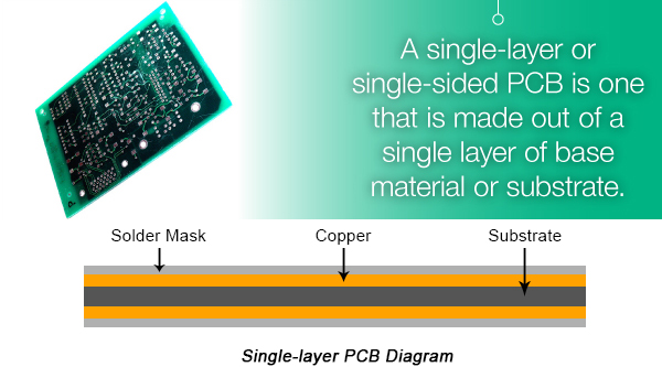 Pcb Introduction Definition And Types Of Pcbs Pcbcart