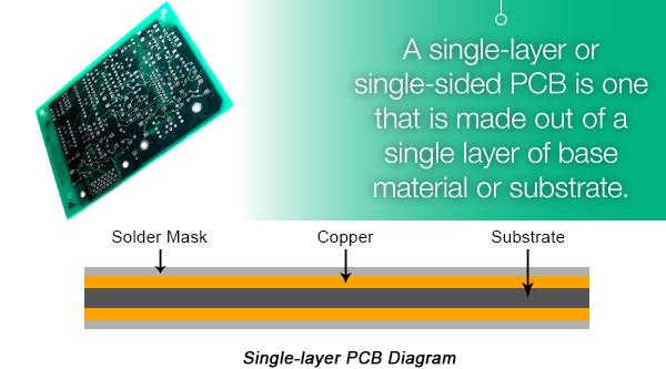 Single-layer PCB | PCBCart