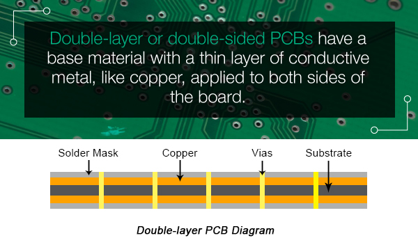 PCB Introduction | Definition and Types of PCBs | PCBCart