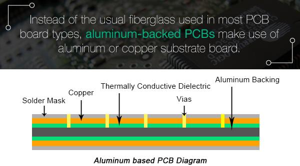 Aluminum-backed PCBs | PCBCart