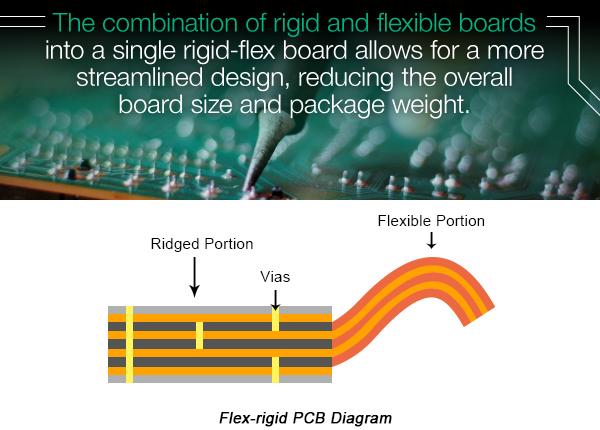 Flex-rigid PCB Diagram