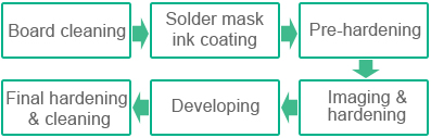 PCB Solder Mask Manufacturing Process | PCBCart