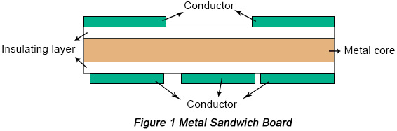 The Most Comprehensive Principles of Thermal Design for PCBs | PCBCart