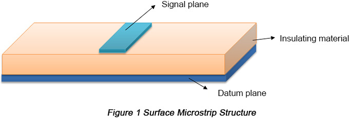 Surface Microstrip Structure | PCBCart