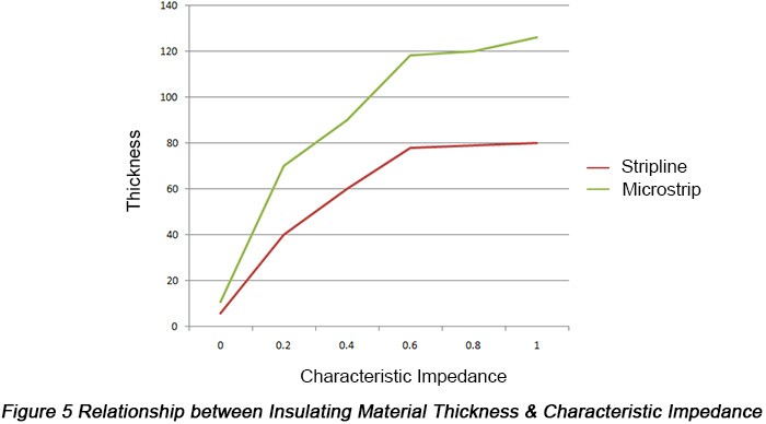 Relationship between Insulating Material Thickness and Characteristic Impedance | PCBCart