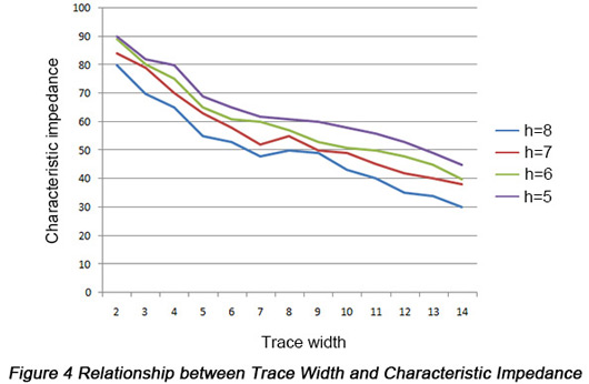 Relationship between Trace Width and Characteristic Impedance | PCBCart