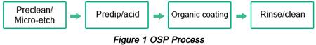Organic Solderability Preservative (OSP) Procedure | PCBCart