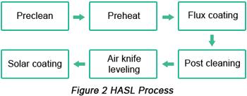 Hot Air Solder Leveling (HASL) Procedure | PCBCart