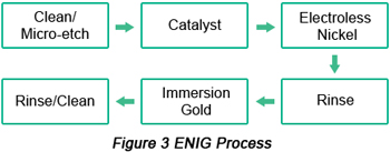 Electroless Nickel and Immersion Gold (ENIG) Procedure | PCBCart