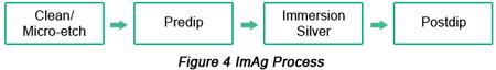 ImAg Surface Finish Procedure | PCBCart