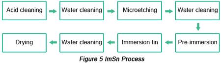 ImSn Surface Finish Procedure | PCBCart