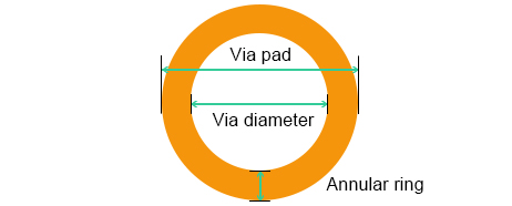 Via pad, Via Diameter, Annular ring on Printed Circuit Board | PCBCart