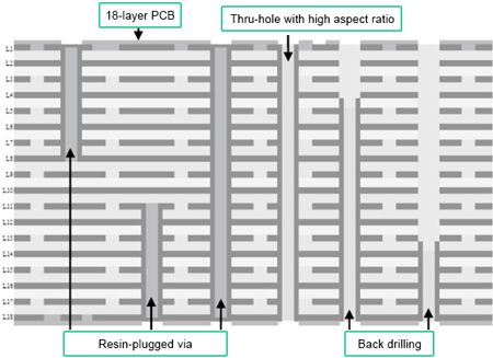 Stack Structure of High-frequency and High-speed Multilayer PCB | PCBCart