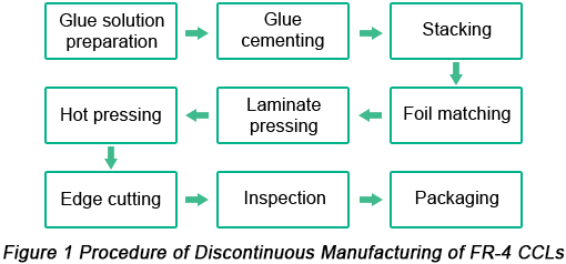 Procedure of discontinuous manufacturing of FR-4 CCLs | PCBCart