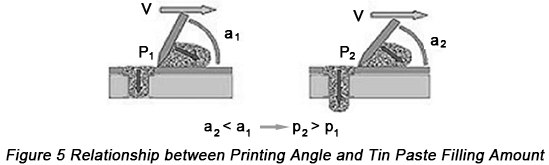 Relationship between Printing Angle and Tin Paste Filling Amount | PCBCart