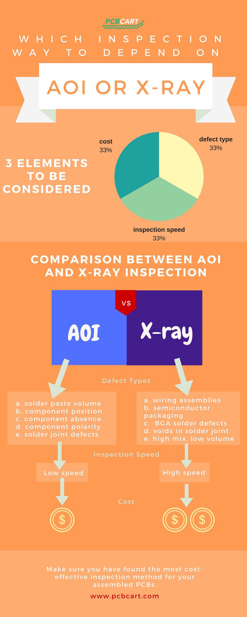 How to Determine PCB Assembly Inspection Method, AOI inspection and X-ray inspection? | PCBCart