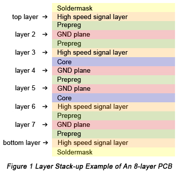 Layer Stackup for 8-layer PCBs | PCBCart