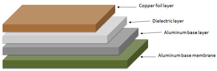 Aluminum CCL Structure - Aluminum PCBs | PCBCart