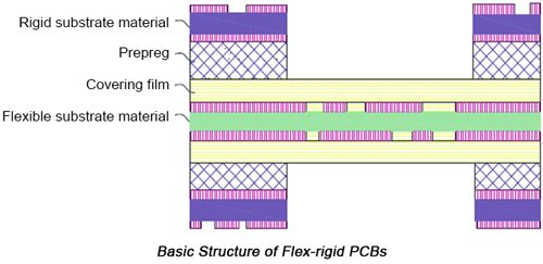 Intro to the Flex-Rigid PCB Manufacturing Process | PCBCart