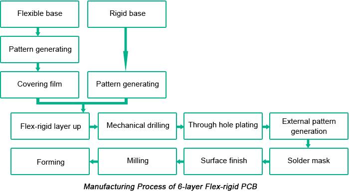 Intro to the Flex-Rigid PCB Manufacturing Process | PCBCart