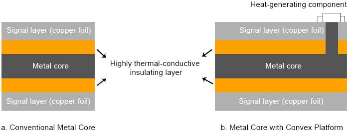 金属芯PCB(MCPCB)的结构| 手推车