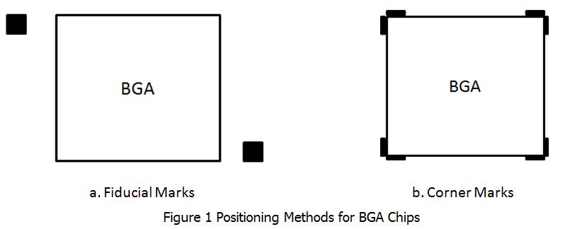 Positioning Methods for BGA Chips | PCBCart