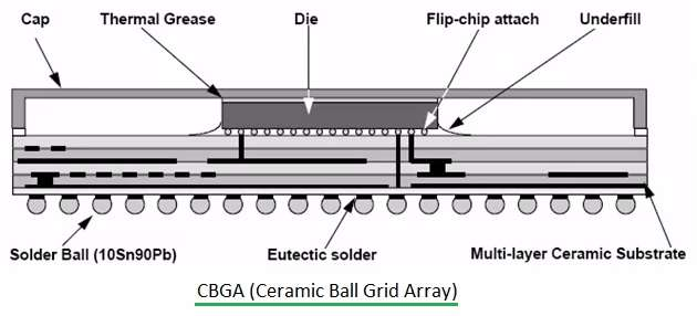 CBGA (Ceramic Ball Grid Array) | PCBCart