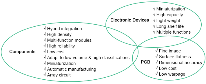 A Comprehensive Introduction of Ceramic PCB | PCBCart