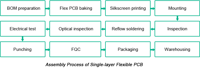 Flexible PCB and Its Assembly Technology | PCBCart