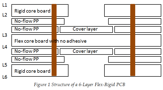 Fabrication Technology on Flex-Rigid PCB Window | PCBCart