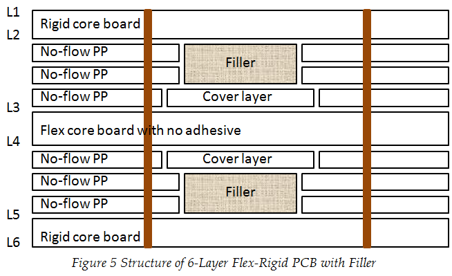 Fabrication Technology on Flex-Rigid PCB Window | PCBCart