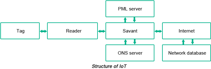 Structure of IoT | PCBCart