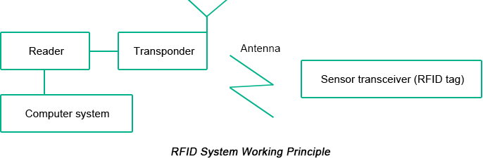 RFID System Working Principle | PCBCart