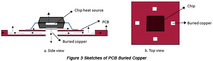 Internal Thermal Dissipation Design of PCB based on Thermal Model | PCBCart