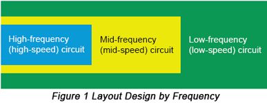 Ensuring First-Time Success in PCB EMC Design | PCBCart